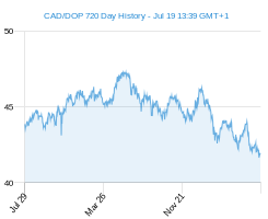 CAD DOP chart - 2 year