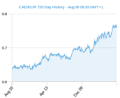 CAD EUR chart - 2 year