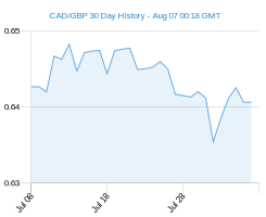 CAD GBP chart - 30 day