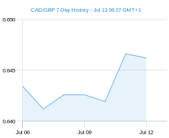 CAD GBP chart - 7 day
