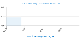 Dollar canadien - Dalasi gambien Intraday Chart