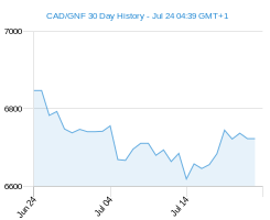CAD GNF chart - 30 day
