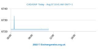 Dollar canadien - Guinée Franc Intraday Chart