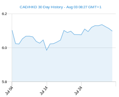 CAD HKD chart - 30 day