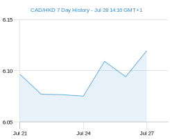 CAD HKD chart - 7 day