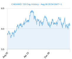 CAD HKD chart - 2 year