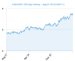 CAD HRK chart - 2 year