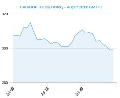 CAD HUF chart - 30 day