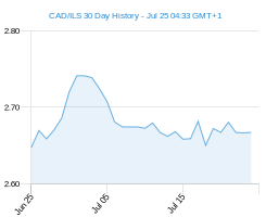 CAD ILS chart - 30 day