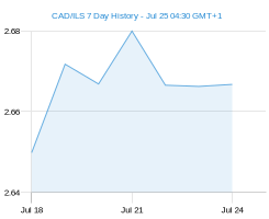 CAD ILS chart - 7 day