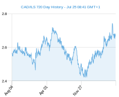 CAD ILS chart - 2 year