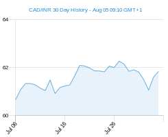 CAD INR chart - 30 day