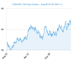 CAD INR chart - 2 year