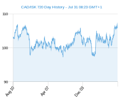 CAD ISK chart - 2 year