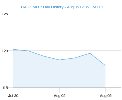 CAD JMD chart - 7 day