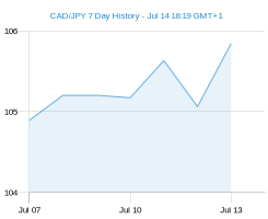 CAD JPY chart - 7 day