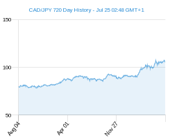 CAD JPY chart - 2 year