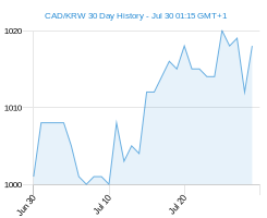 CAD KRW chart - 30 day