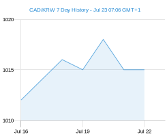 CAD KRW chart - 7 day