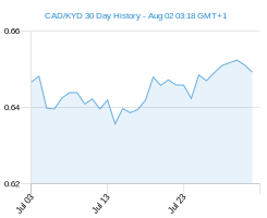 CAD KYD chart - 30 day