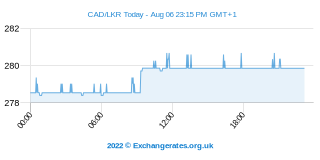 Dollar canadien - Sri Lanka Rupee Intraday Chart