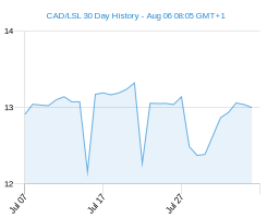 CAD LSL chart - 30 day