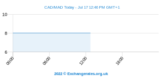 Dollar canadien - Dirham marocain Intraday Chart