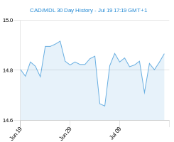 CAD MDL chart - 30 day
