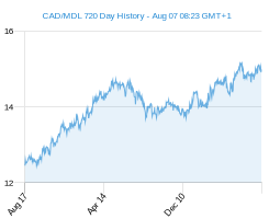 CAD MDL chart - 2 year