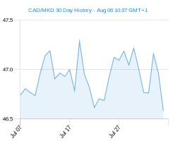 CAD MKD chart - 30 day