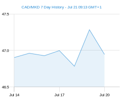 CAD MKD chart - 7 day