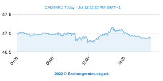 Dollar canadien - Denar Macédonien Intraday Chart