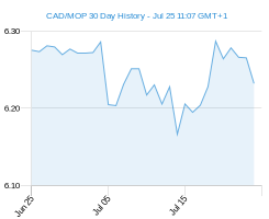 CAD MOP chart - 30 day