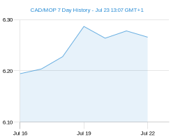 CAD MOP chart - 7 day