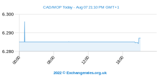 Dollar canadien - Macau Pataca Intraday Chart