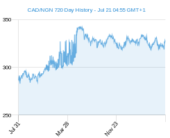 CAD NGN chart - 2 year