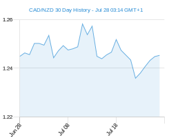CAD NZD chart - 30 day