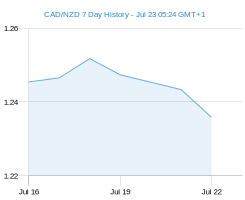 CAD NZD chart - 7 day