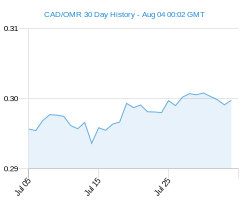 CAD OMR chart - 30 day