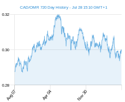 CAD OMR chart - 2 year