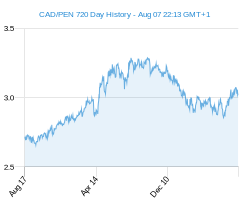 CAD PEN chart - 2 year