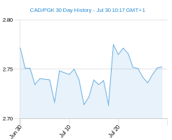 CAD PGK chart - 30 day
