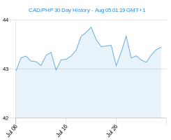 CAD PHP chart - 30 day