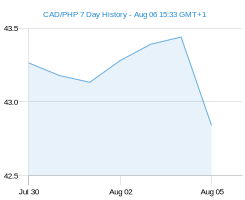 CAD PHP chart - 7 day