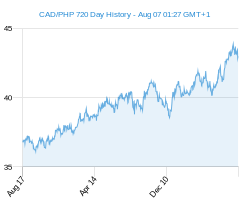 CAD PHP chart - 2 year