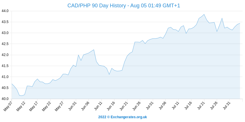 Dollar canadien - Peso philippin History Chart