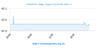 Dollar canadien - Peso philippin Intraday Chart