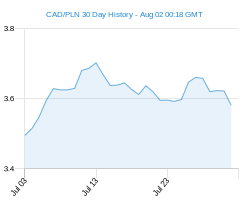 CAD PLN chart - 30 day