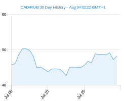 CAD RUB chart - 30 day