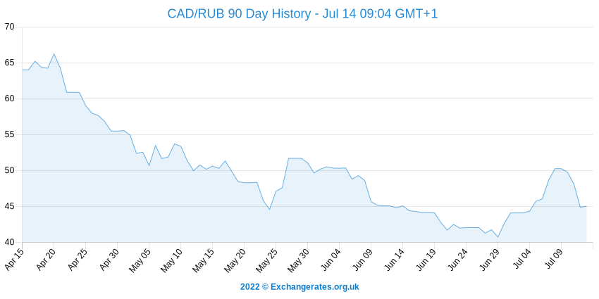 Dollar canadien - Rouble russe History Chart